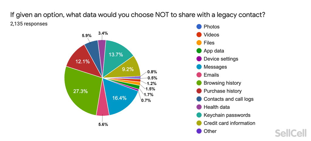 What data would you choose not to share with a legacy contact?