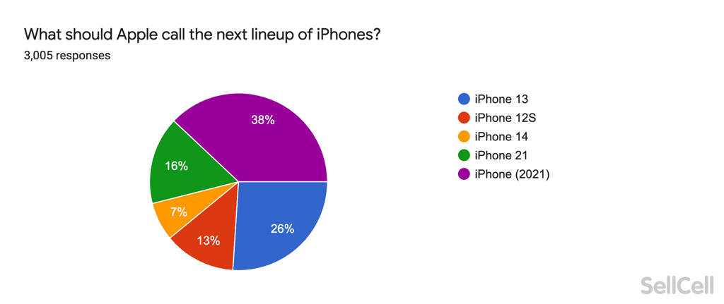 What should Apple call the new line up of iPhones