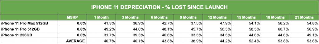 iPhone 11 Depreciation Percentage Lost Since Launch