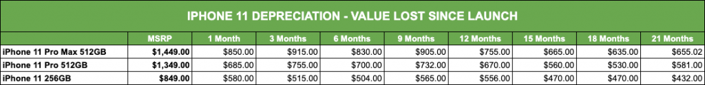 iPhone 11 Depreciation Value Lost Since Launch