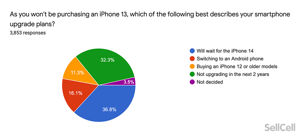 If you are not upgrading what best describes your iPhone plans?