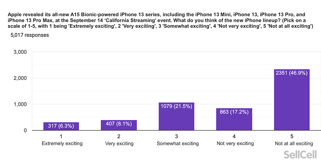 A chart to show how excited Apple users are about the iPhone 13 launch