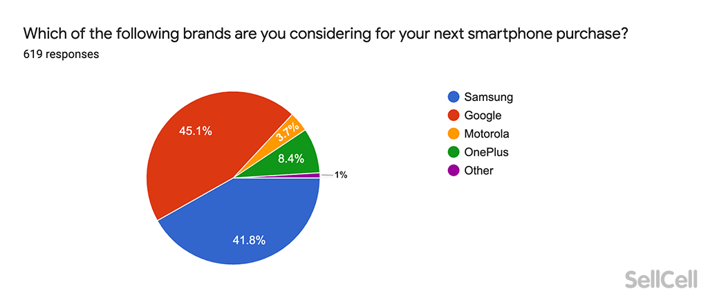 Which of the following brands are you considering for your next smartphone purchase?