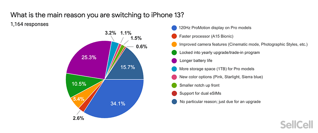 What is the main reason you are switching to an iPhone 13?