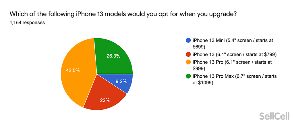 Which iPhone 13 models will you opt for when you upgrade?